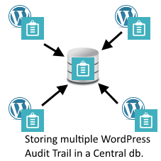 Storing multiple WordPress audit trails from different websites in one central database