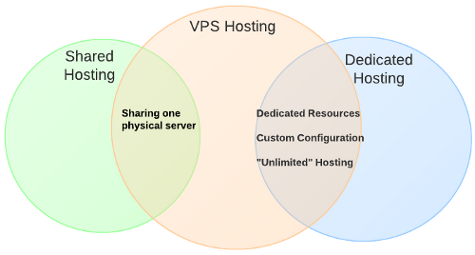 The different type of WordPress hosting solutions available